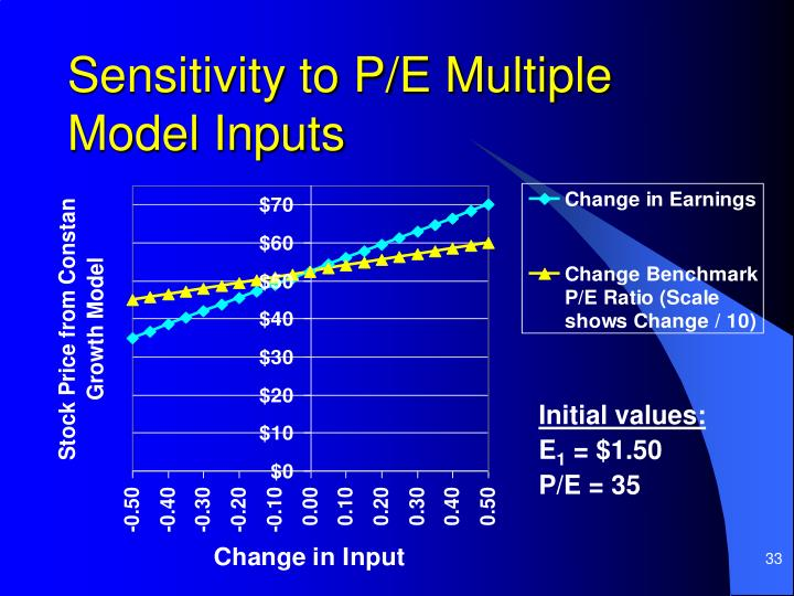 Sensitivity to P/E Multiple Model Inputs