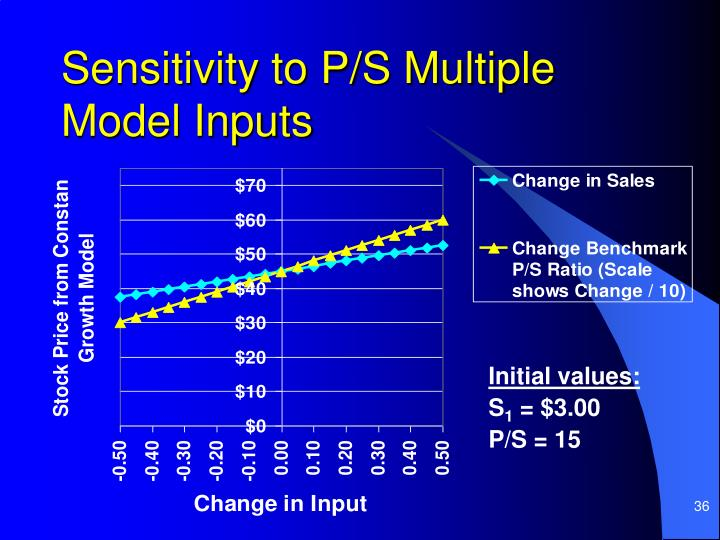 Sensitivity to P/S Multiple Model Inputs