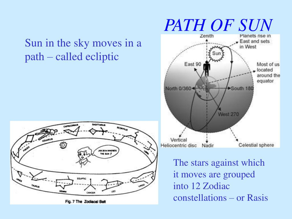 The stars against which it moves are grouped into 12 Zodiac constellations – or Rasis