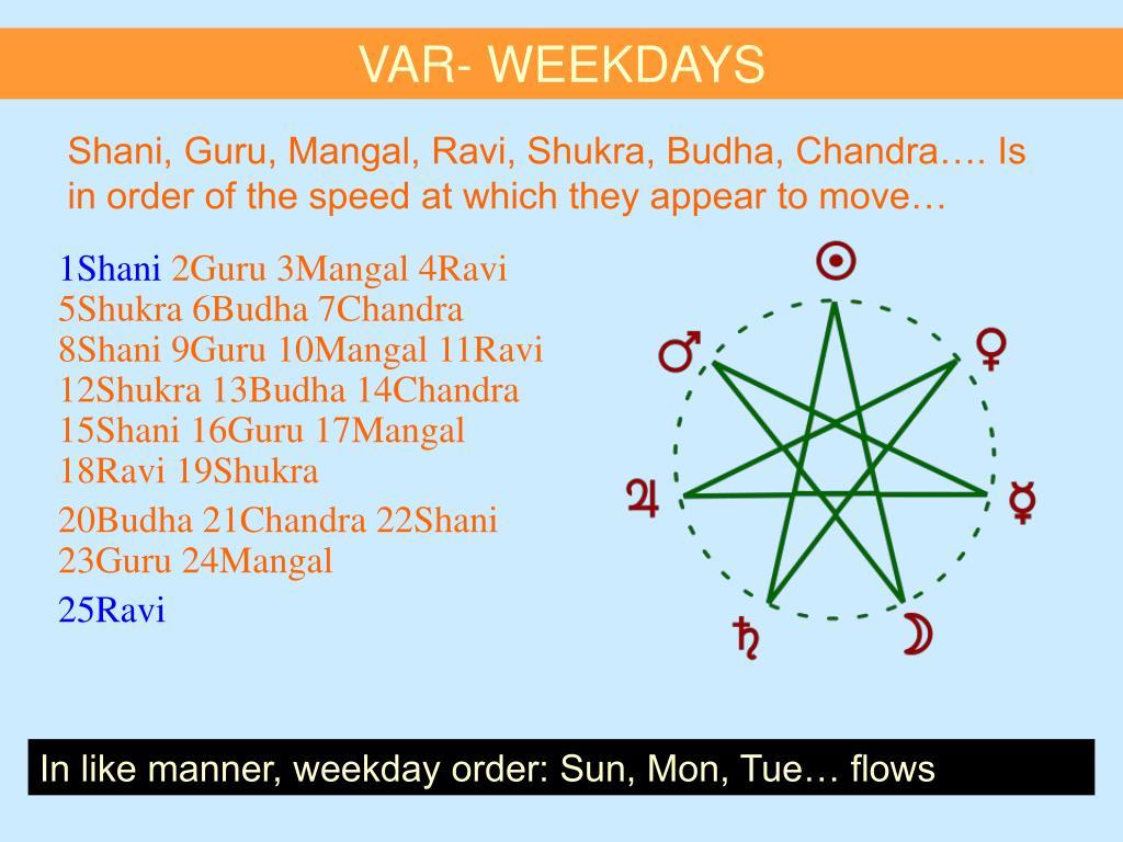 VAR- WEEKDAYS