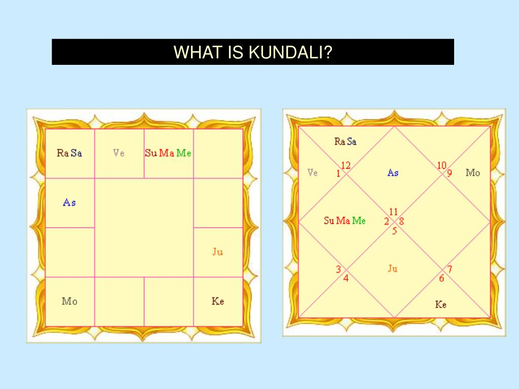 WHAT IS KUNDALI?