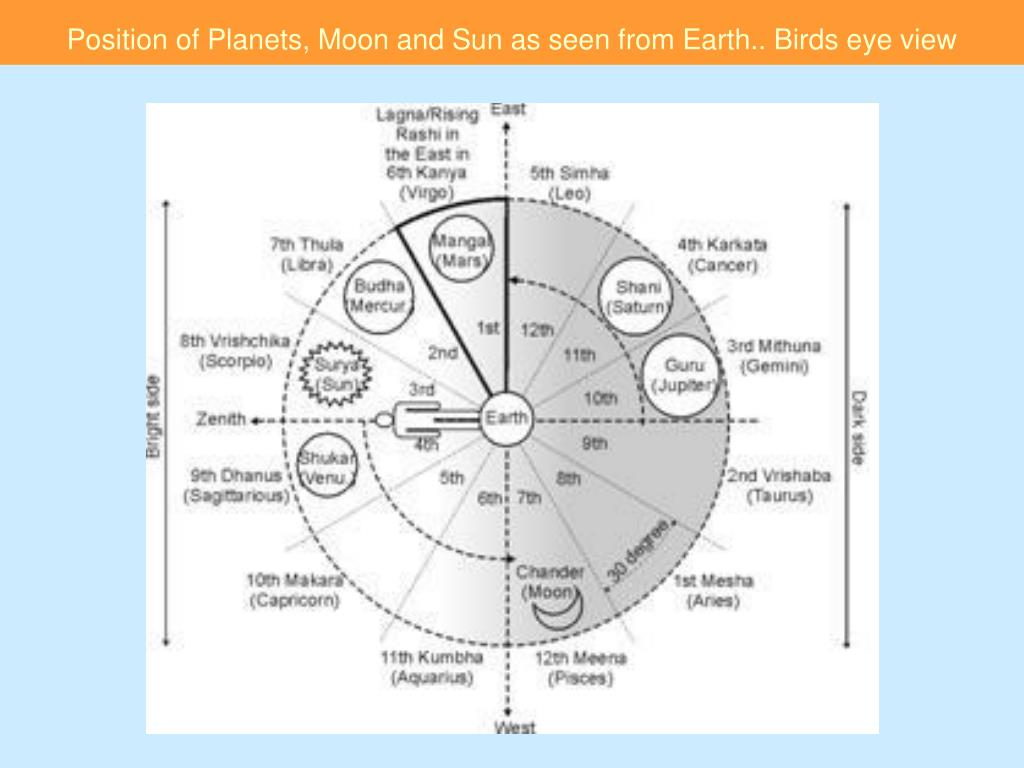 Position of Planets, Moon and Sun as seen from Earth.. Birds eye view