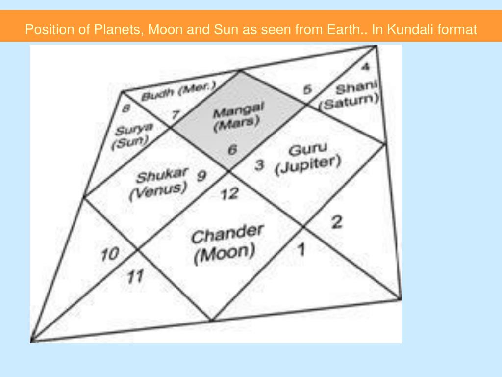 Position of Planets, Moon and Sun as seen from Earth.. In Kundali format