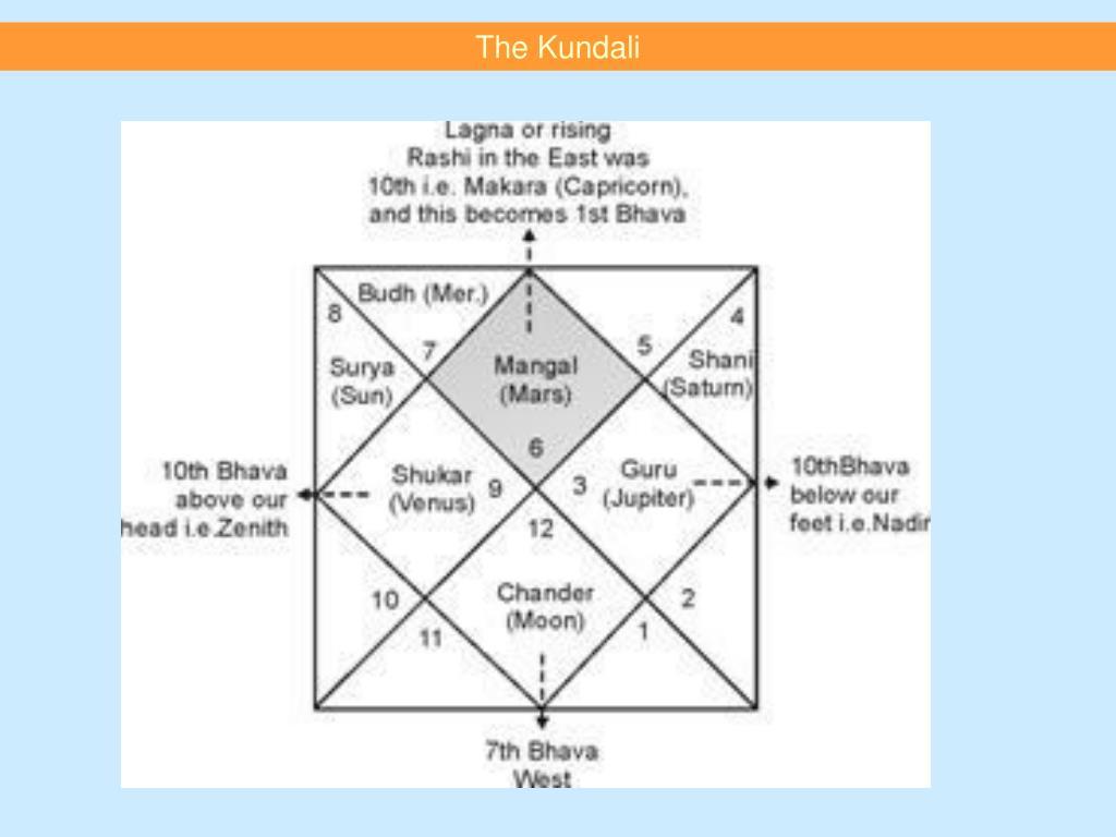 The Kundali