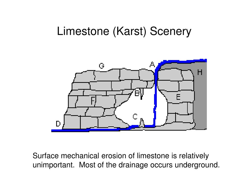 Limestone (Karst) Scenery