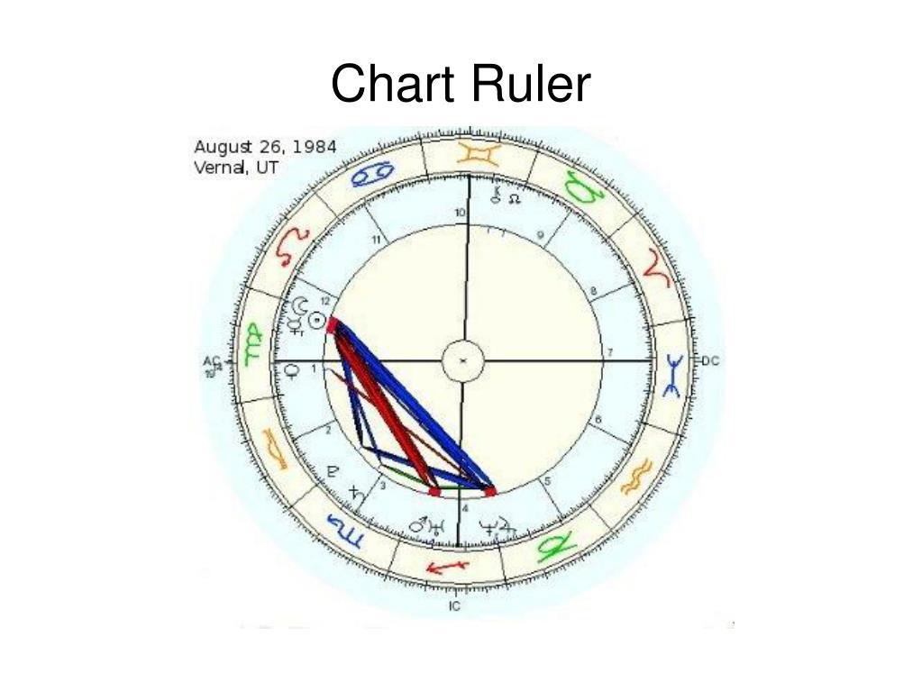 Chart Ruler