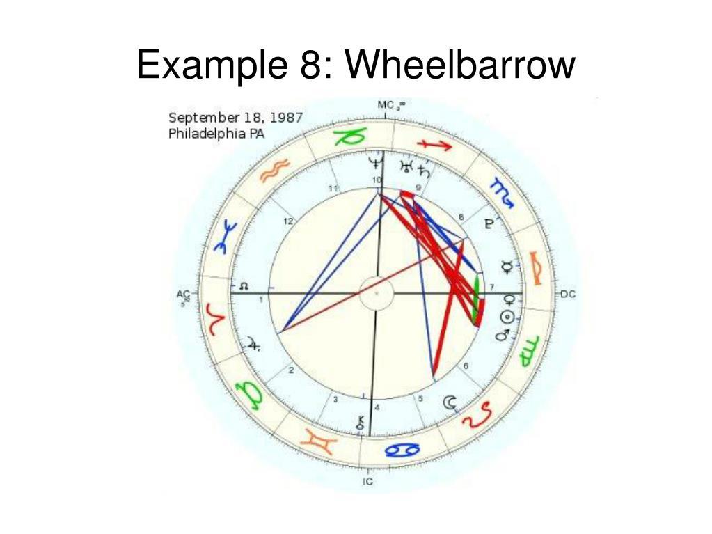 Example 8: Wheelbarrow