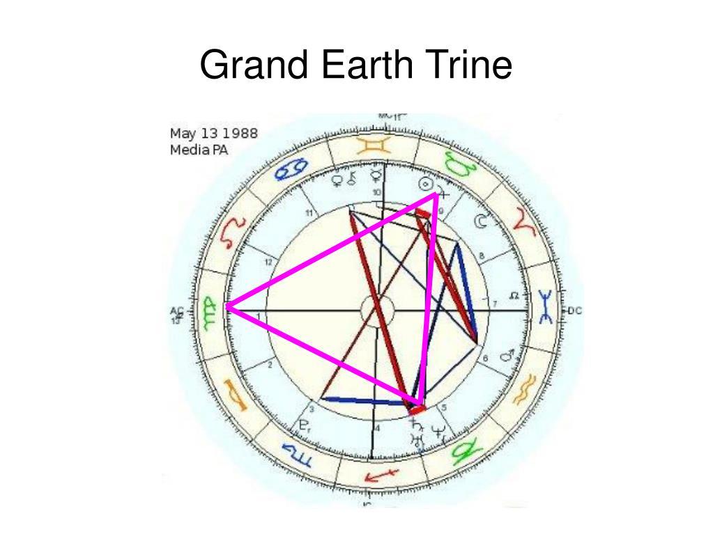 Grand Earth Trine