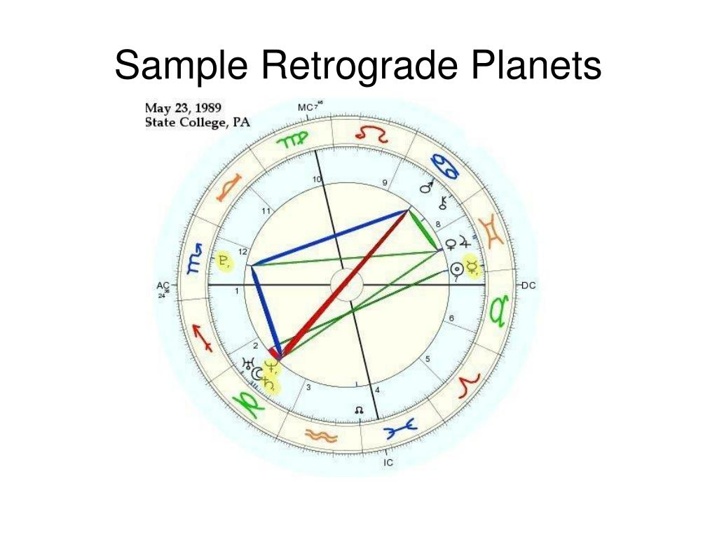 Sample Retrograde Planets