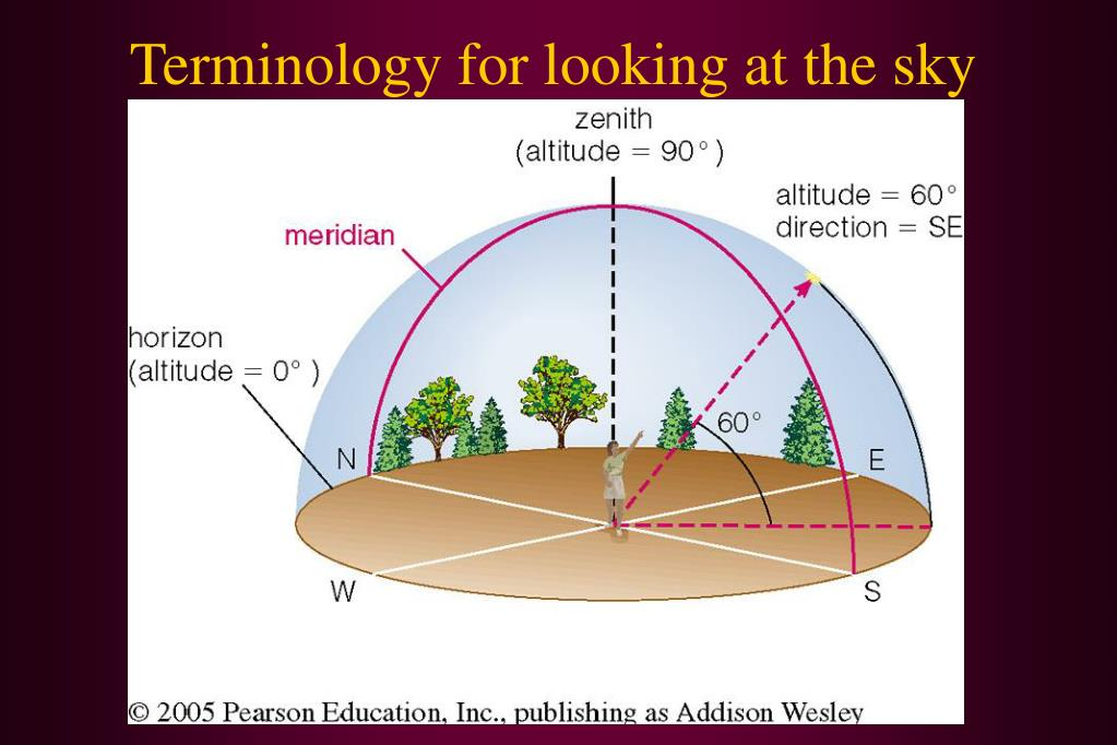 Terminology for looking at the sky