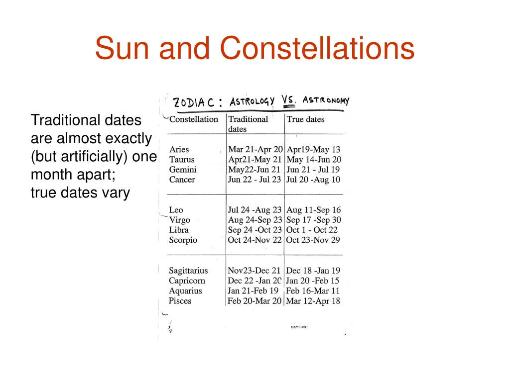 Sun and Constellations
