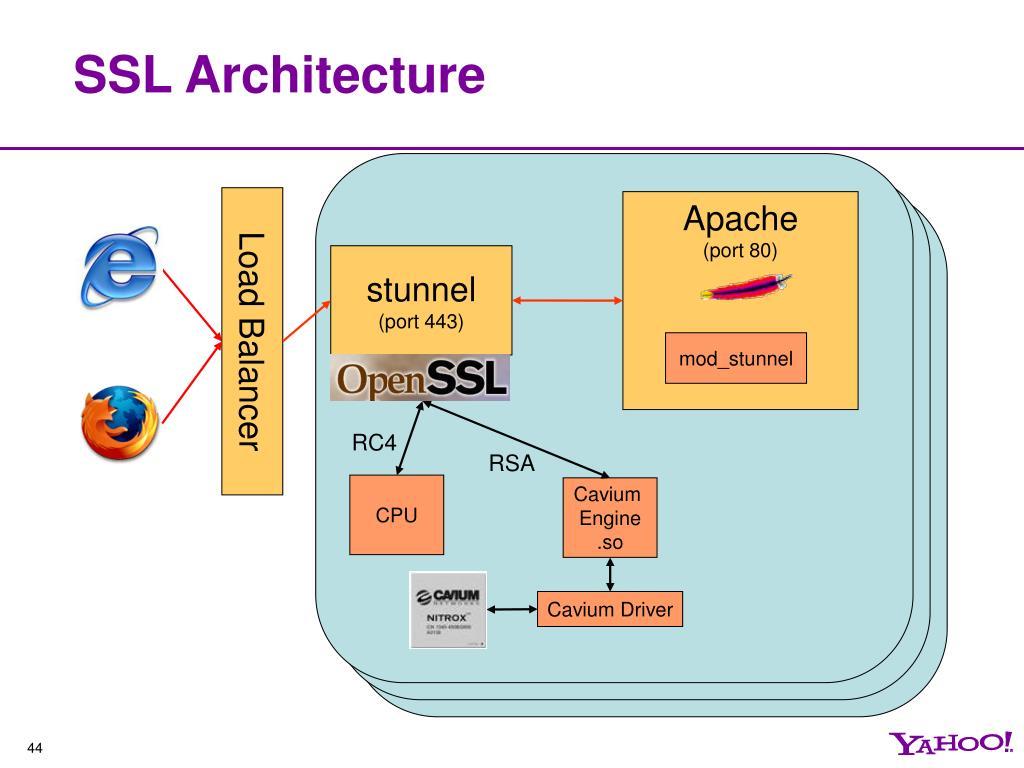 SSL Architecture
