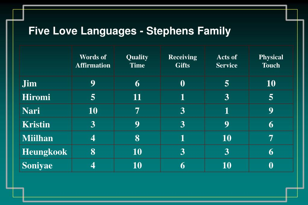Five Love Languages - Stephens Family
