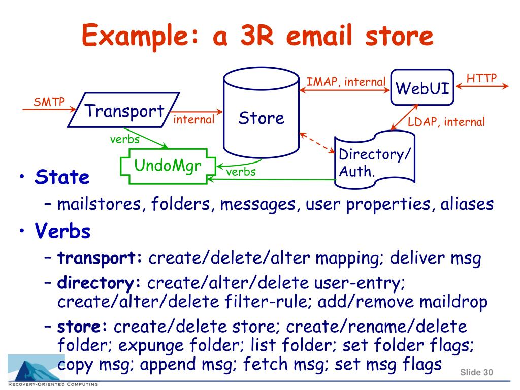 Example: a 3R email store