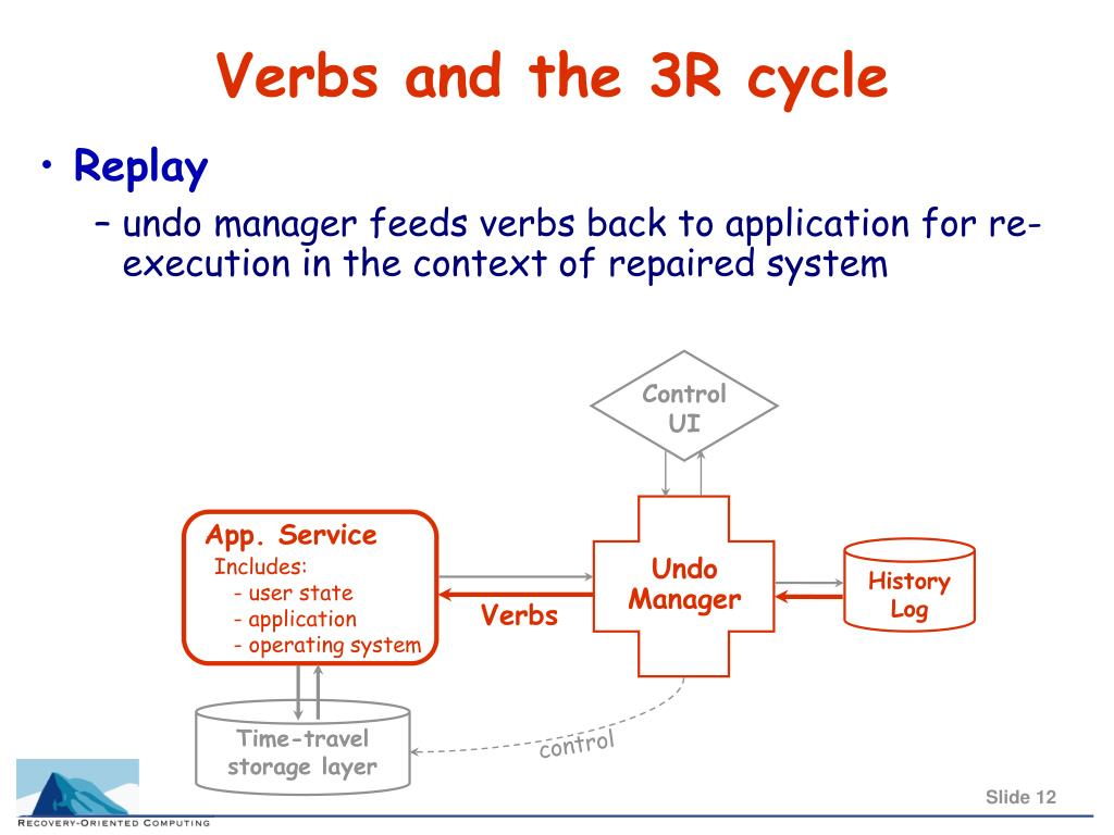 Verbs and the 3R cycle