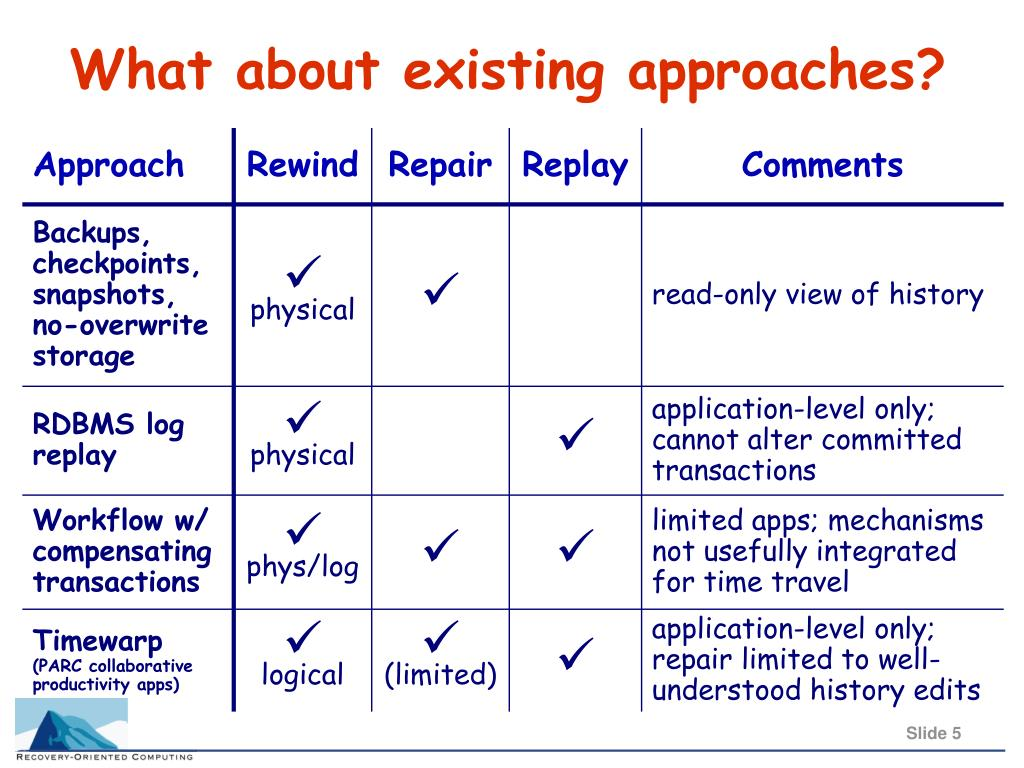 What about existing approaches?