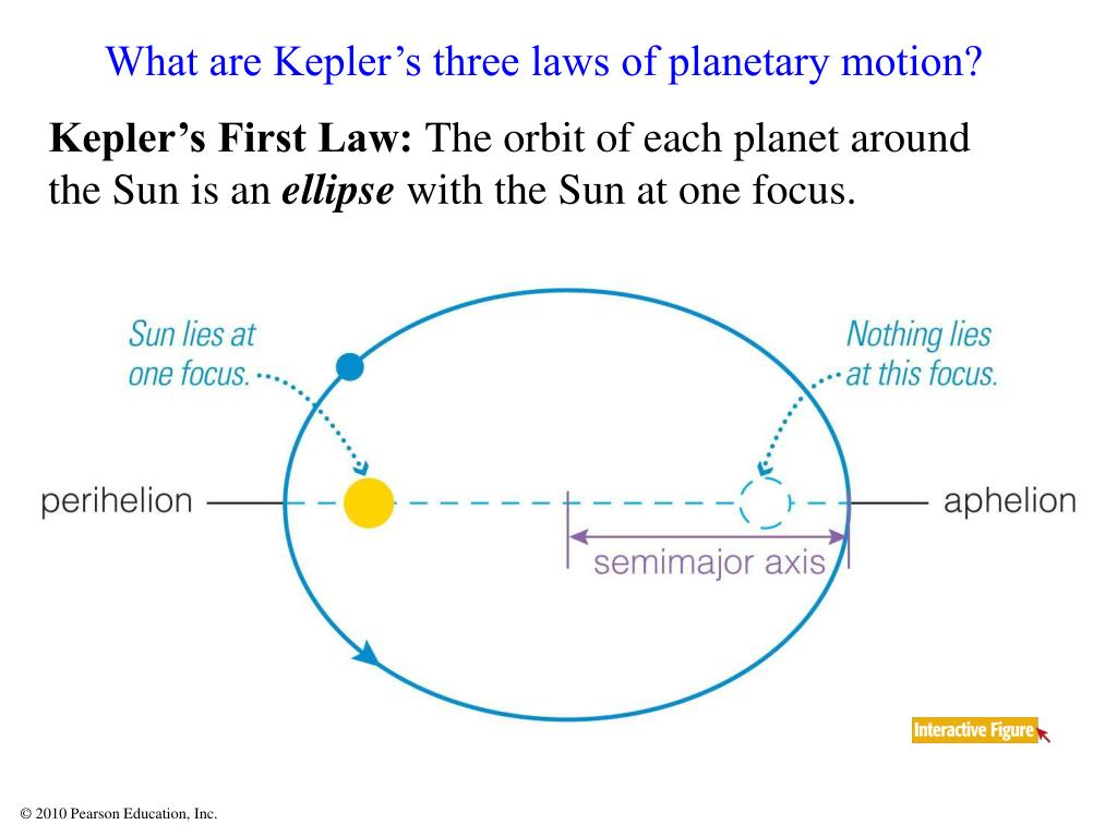 What are Kepler's three laws of planetary motion?