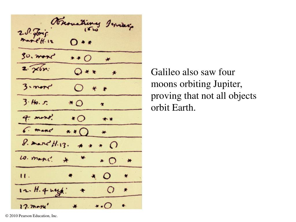 Galileo also saw four moons orbiting Jupiter, proving that not all objects orbit Earth.