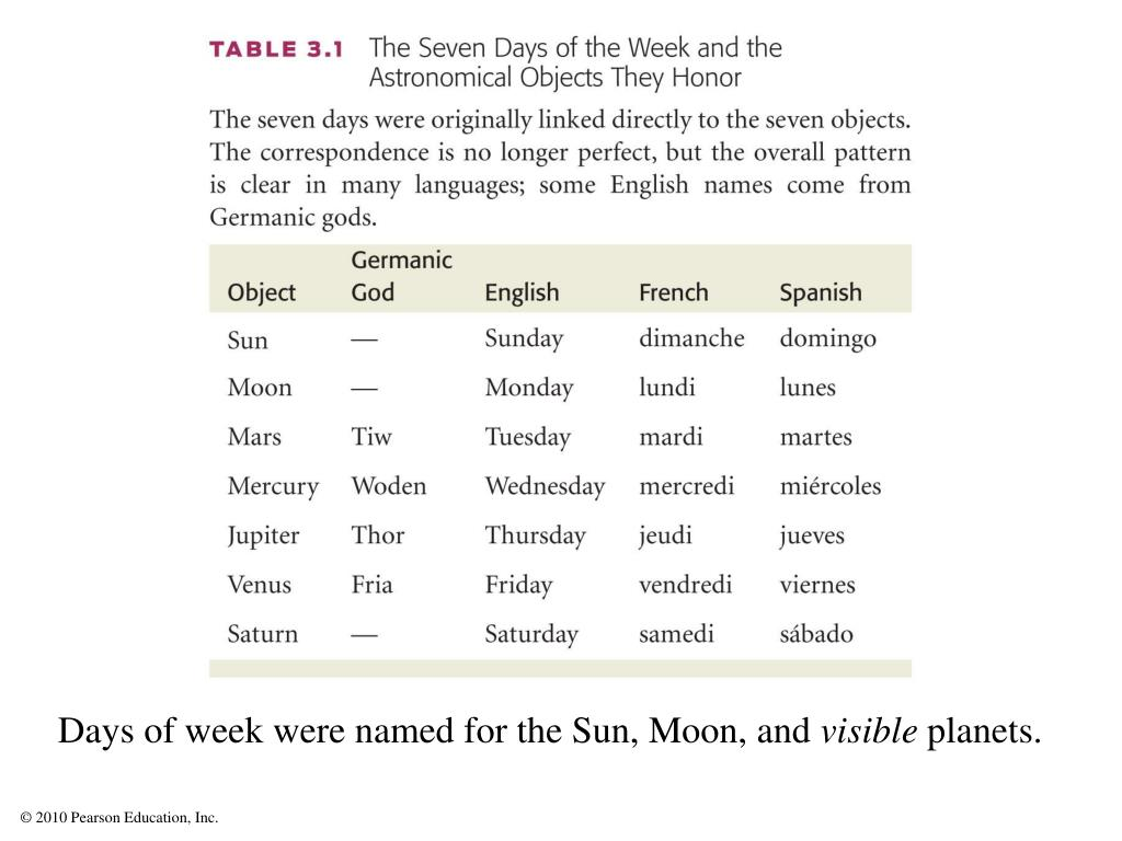 Days of week were named for the Sun, Moon, and