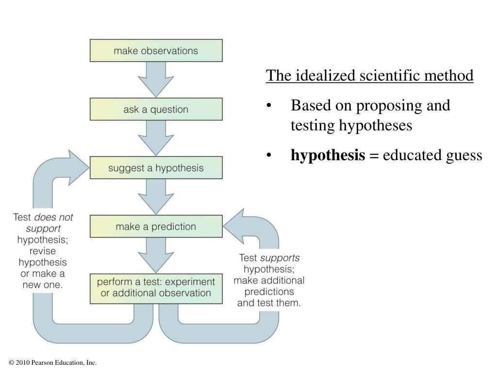 The idealized scientific method