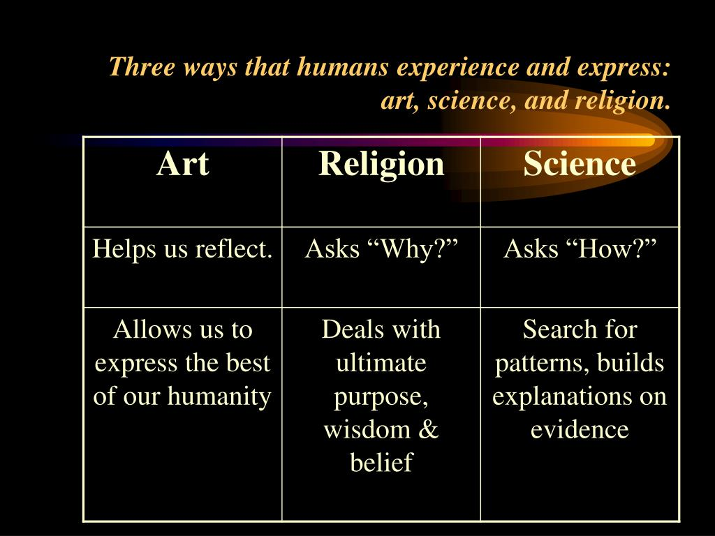Three ways that humans experience and express: art, science, and religion.