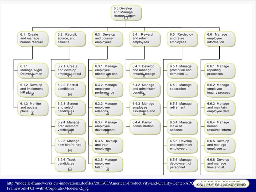 apqc process classification framework pdf