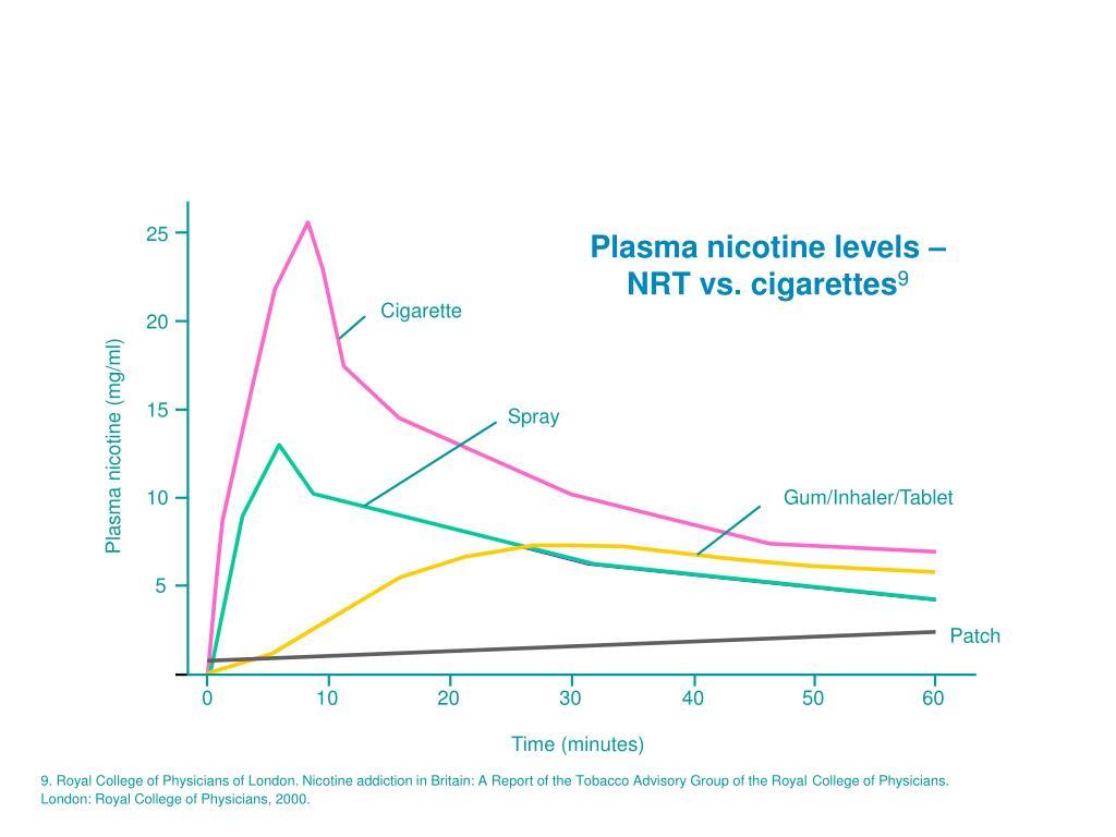 Plasma nicotine levels