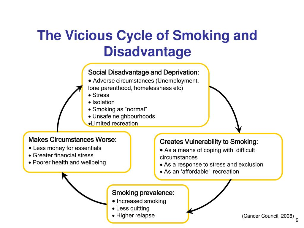 The Vicious Cycle of Smoking and Disadvantage