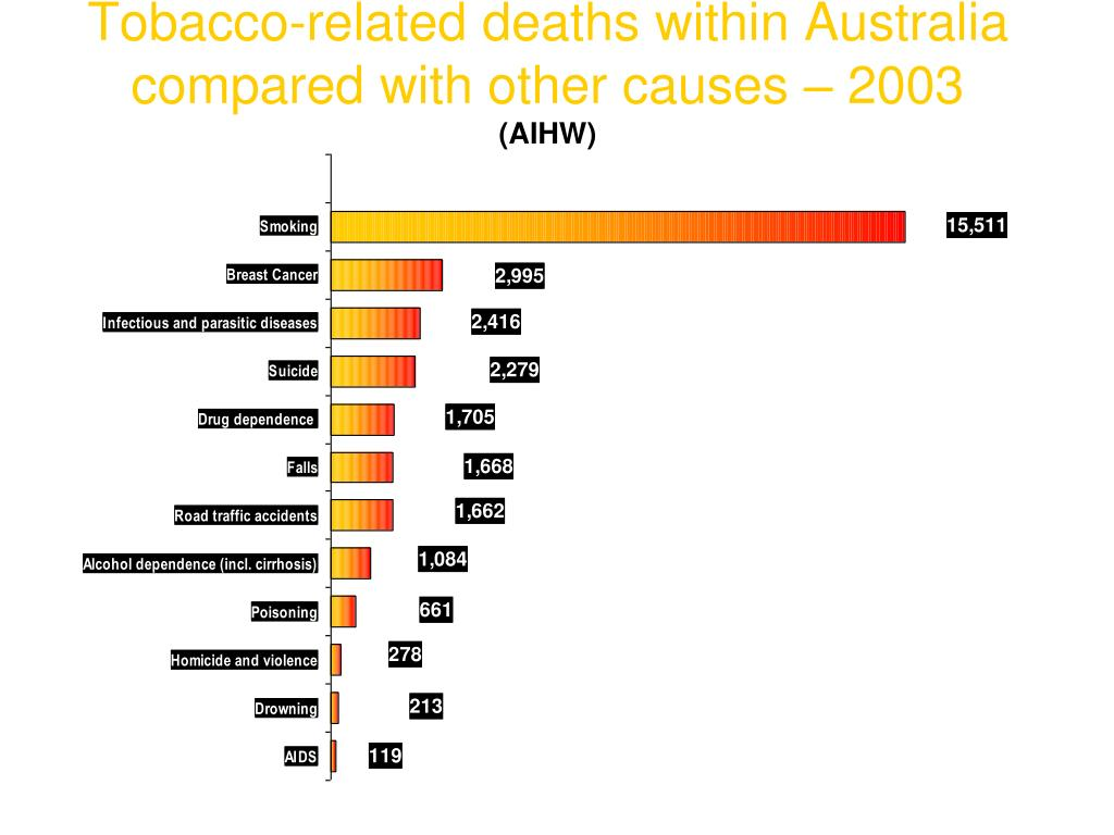 Tobacco-related deaths within Australia compared with other causes – 2003