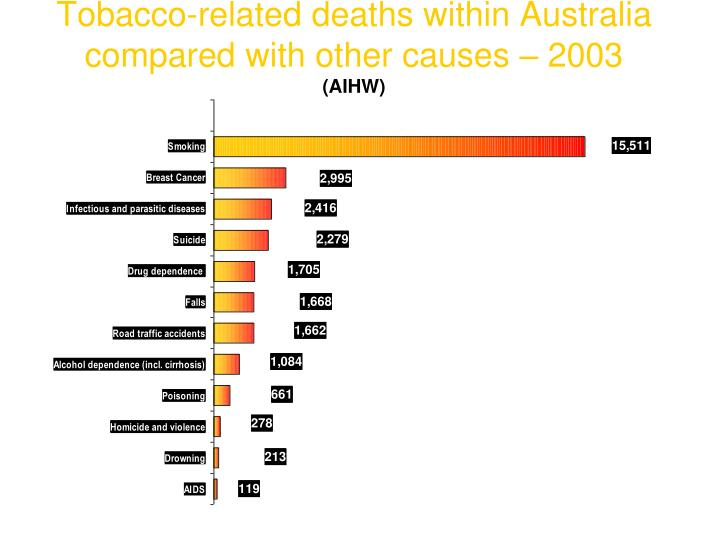 Tobacco related deaths within australia compared with other causes 2003 aihw l.jpg