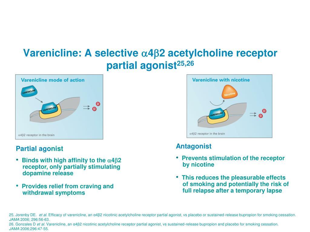 Varenicline: A selective