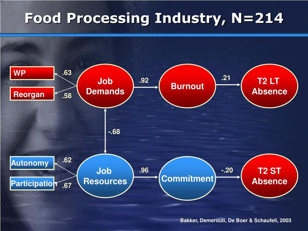 Food Processing Industry, N=214