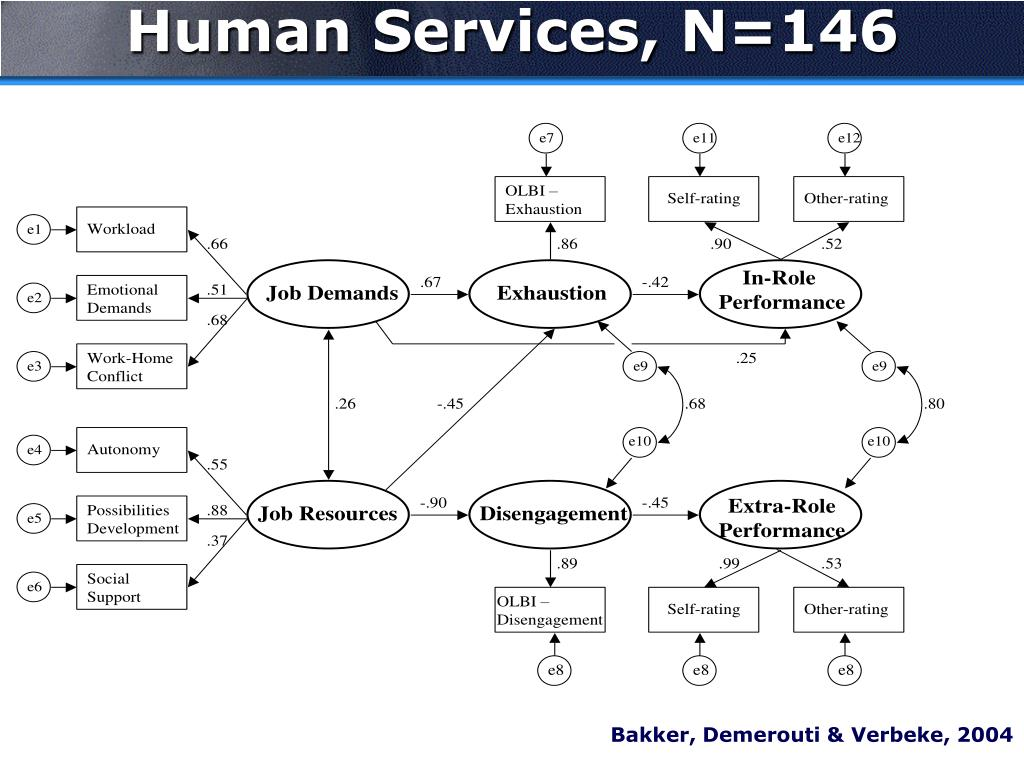 Human Services, N=146