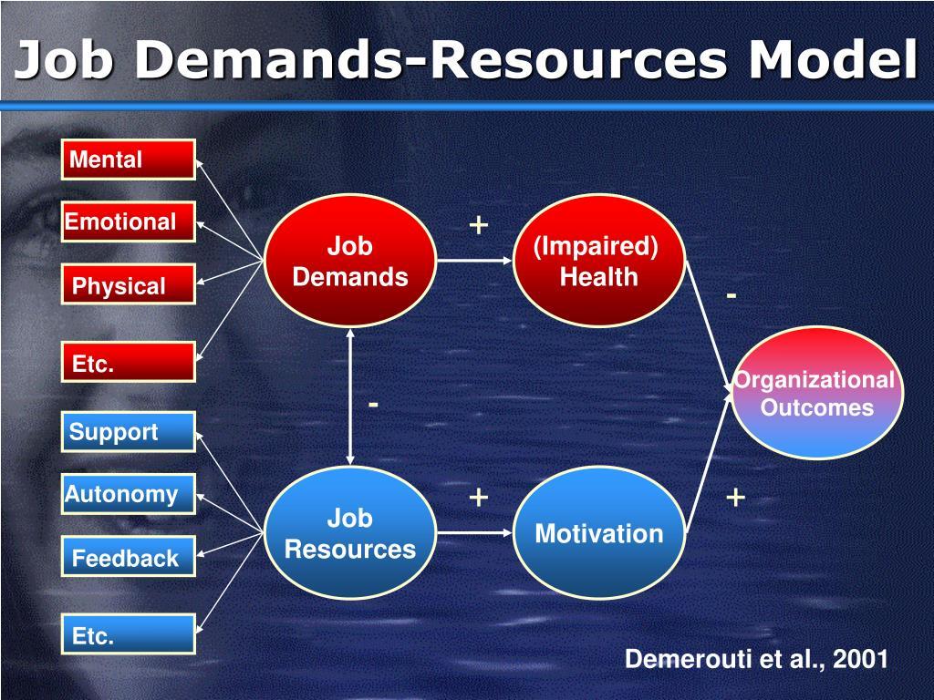 Job Demands-Resources Model