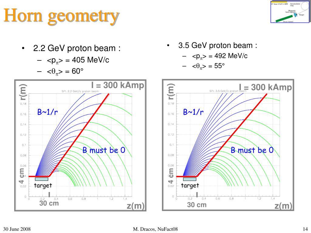 2.2 GeV proton beam :