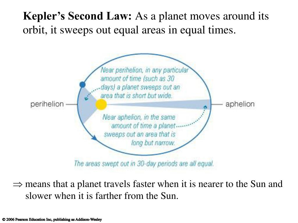 Kepler's Second Law: