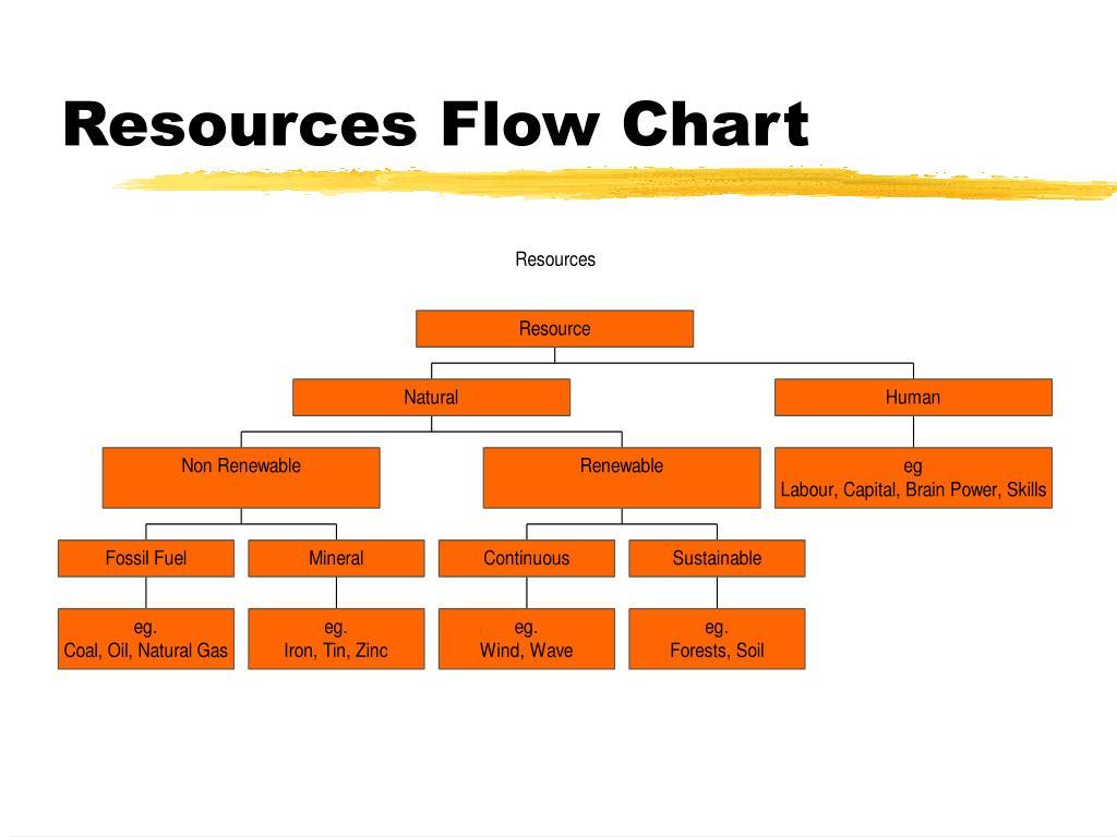 PPT - Resource Depletion PowerPoint Presentation - ID:633875