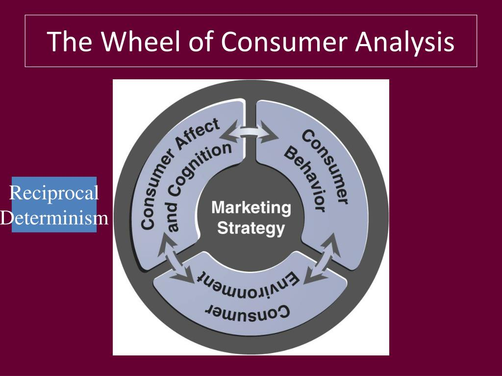 Consumer Research Analysis