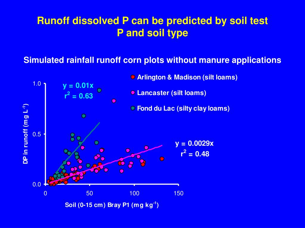 Runoff dissolved P can be predicted by soil test P and soil type