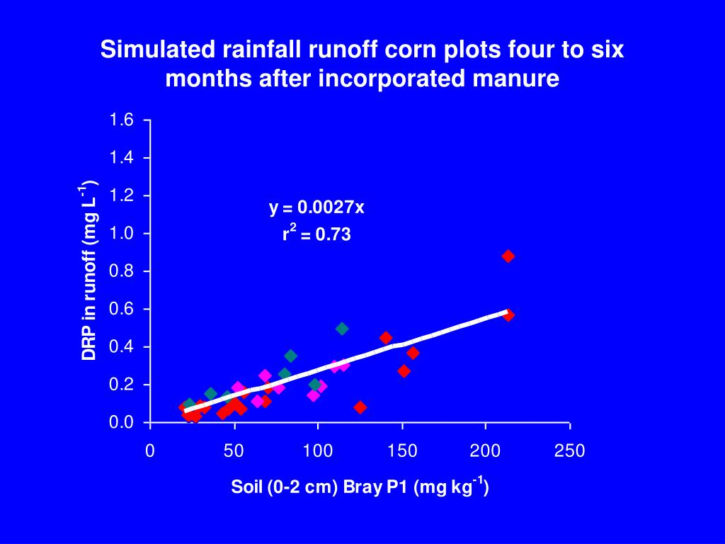Simulated rainfall runoff corn plots four to six months after incorporated manure