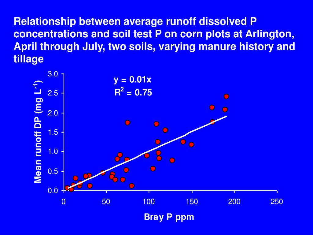 Relationship between average runoff dissolved P concentrations and soil test P on corn plots at Arlington, April through July, two soils, varying manure history and tillage