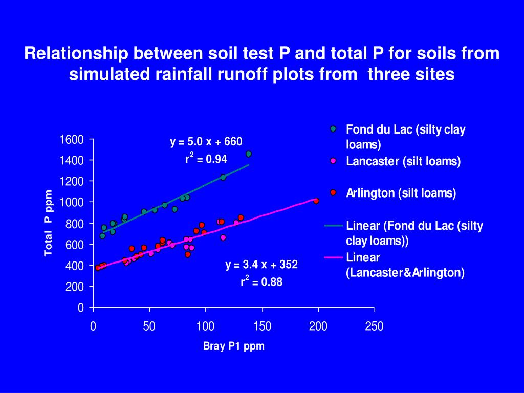 Relationship between soil test P and total P for soils from simulated rainfall runoff plots from  three sites