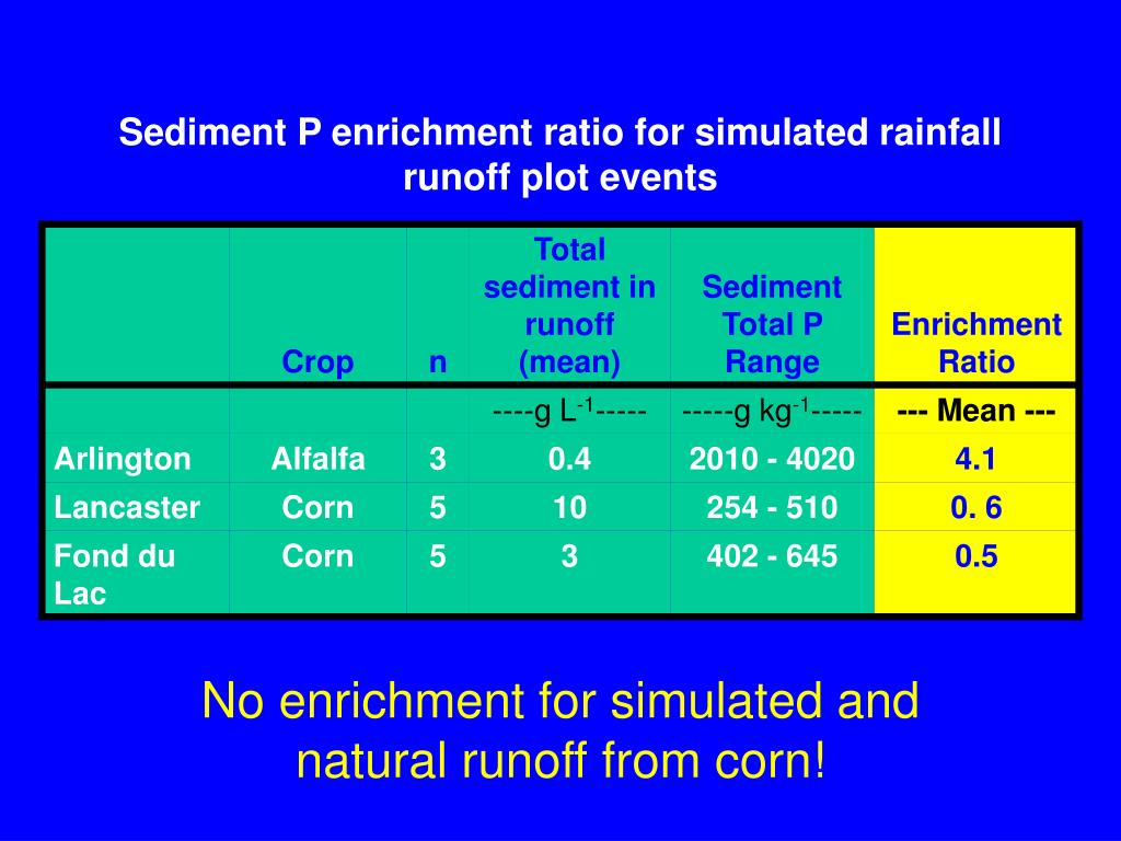 Sediment P enrichment ratio for simulated rainfall runoff plot events