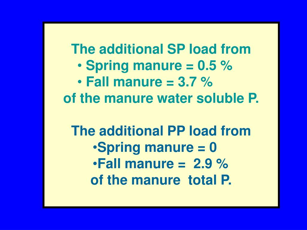 The additional SP load from