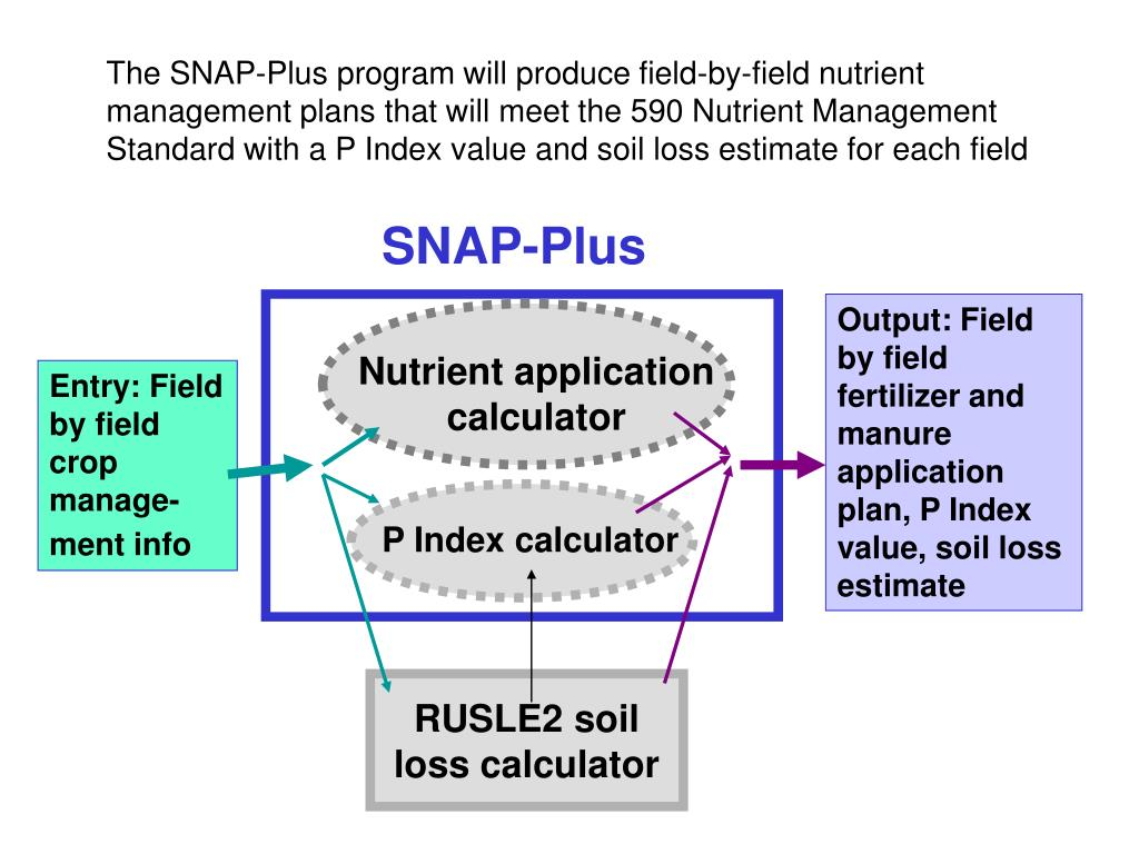 SNAP-Plus