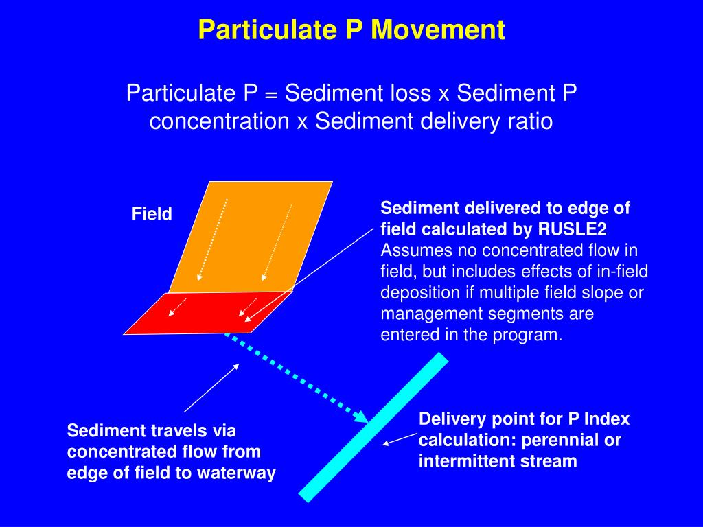 Sediment delivered to edge of field calculated by RUSLE2