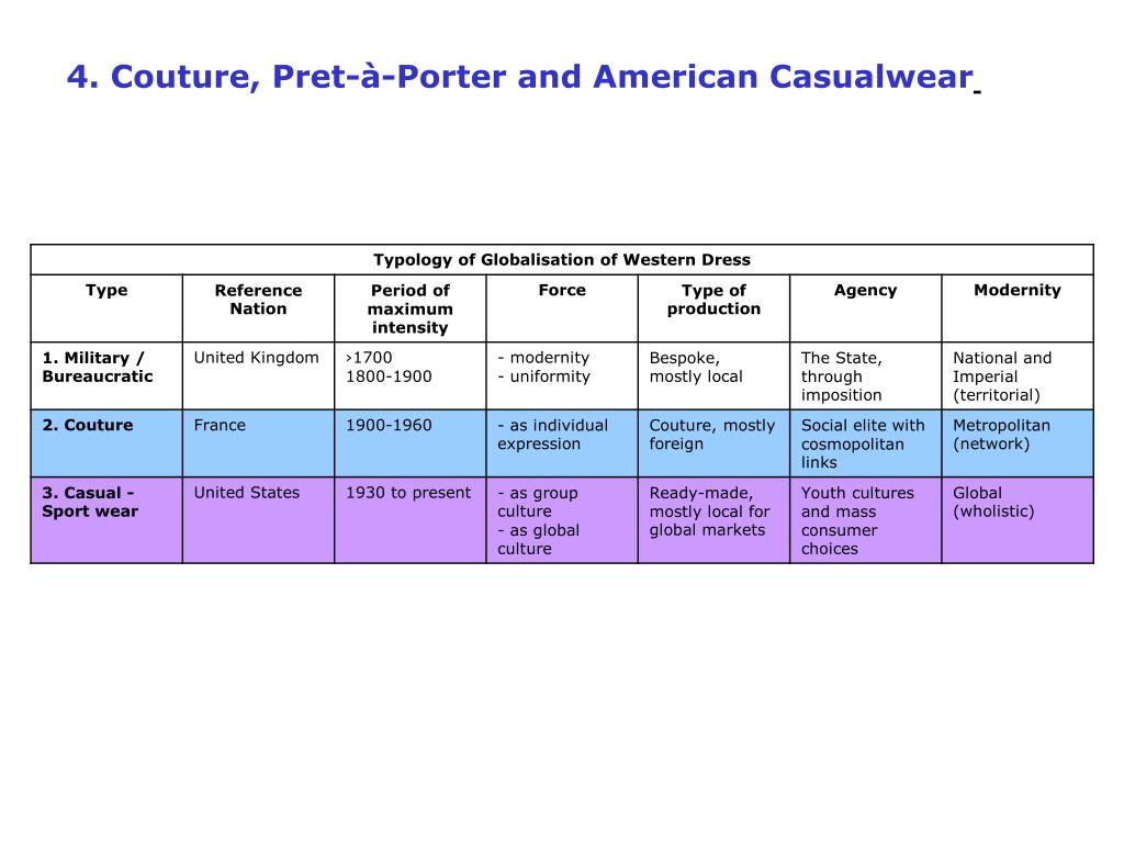 4. Couture, Pret-à-Porter and American Casualwear