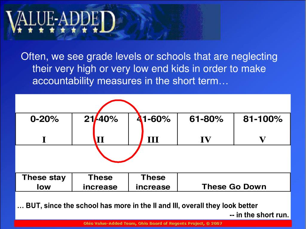 Often, we see grade levels or schools that are neglecting their very high or very low end kids in order to make accountability measures in the short term…