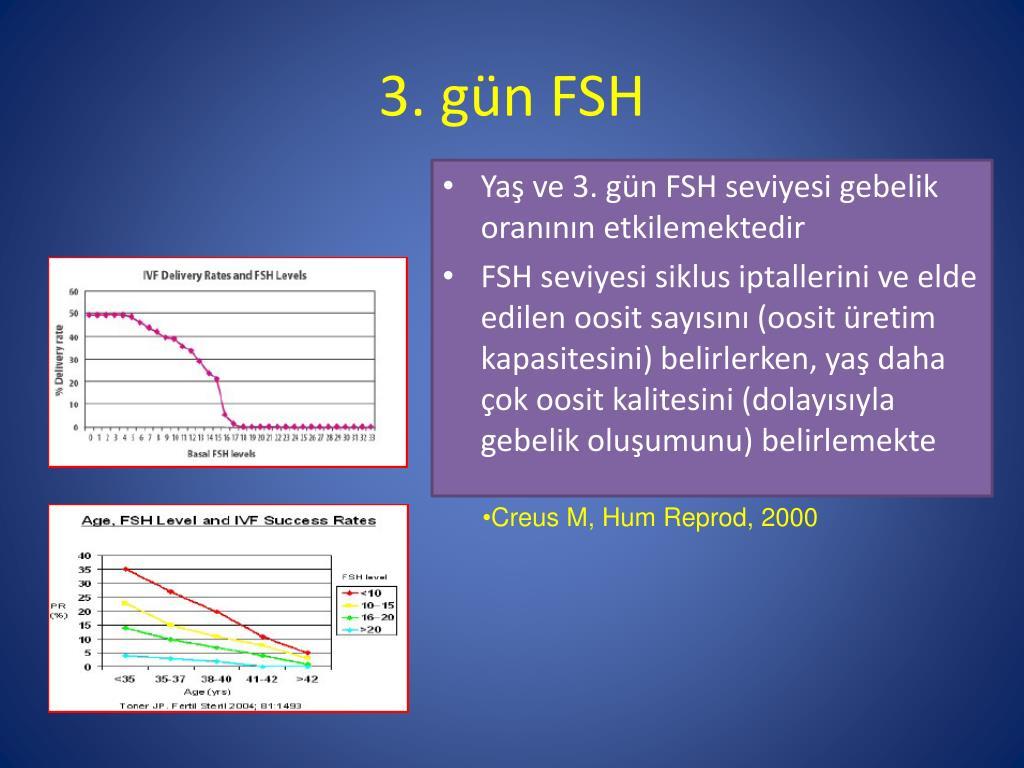 3. gün FSH