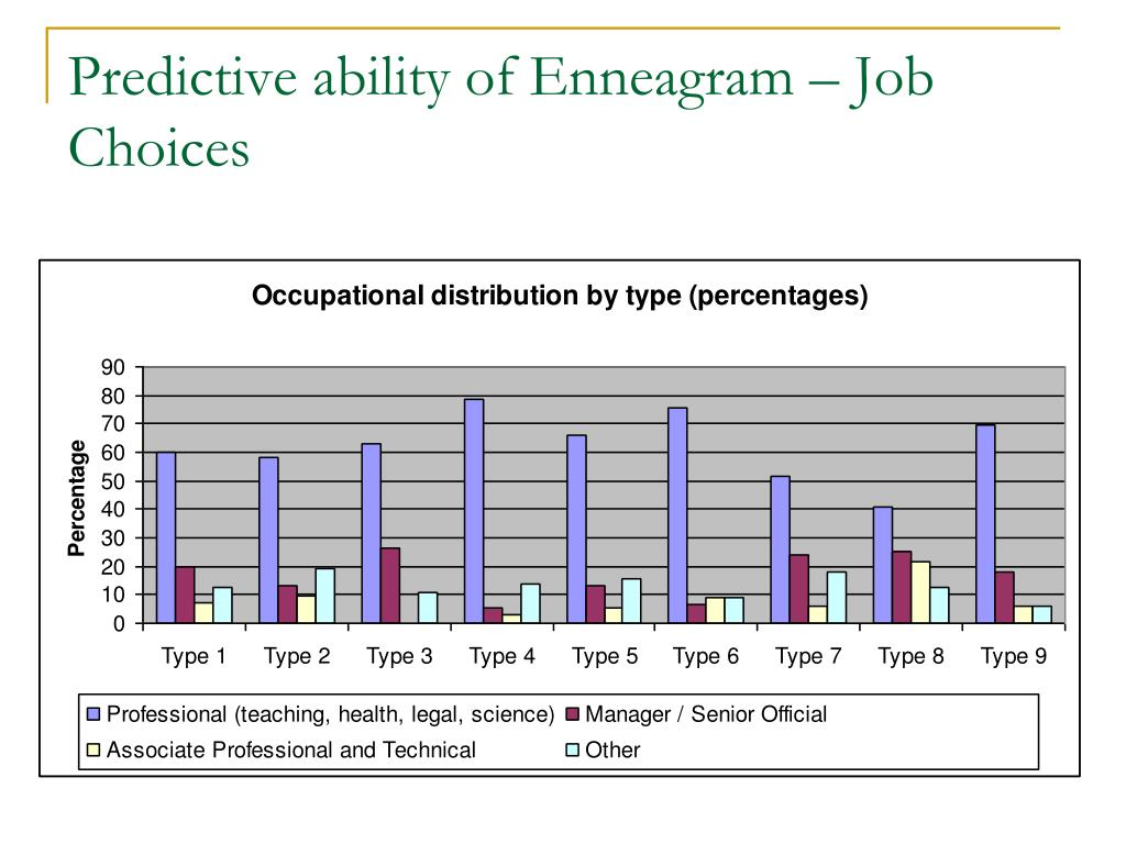Predictive ability of Enneagram – Job Choices